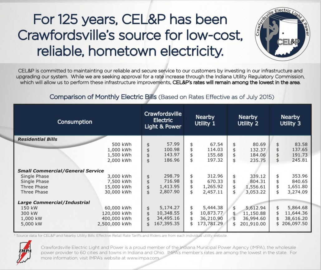 CELP-RATE-AD
